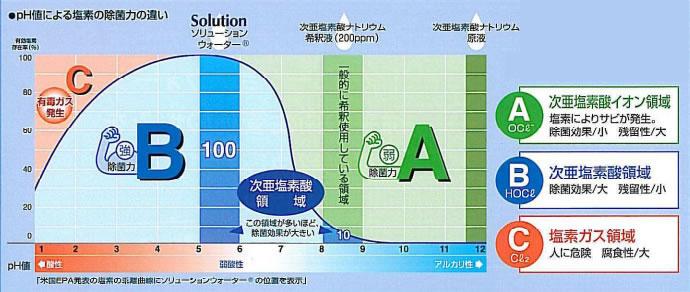 次亜塩素酸の乖離(かいり)曲線